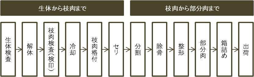 生産経路図